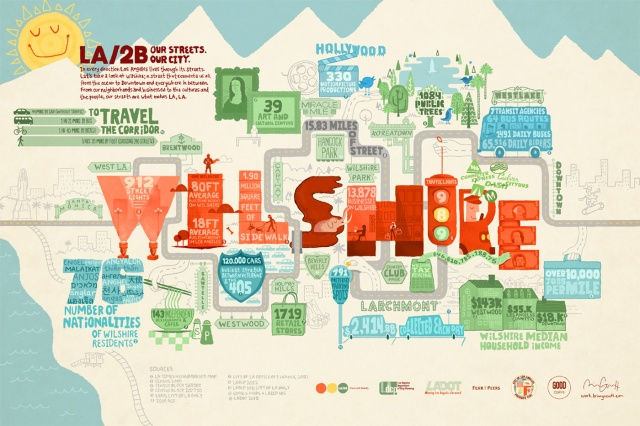 LADCP partnered with GOOD/Corps to present a series of infographics in the LA/2B Series: Our Streets. Our CIty. The image above is the second infographic (March 2012) in the series and showcases the diverse elements of Wilshire Blvd.