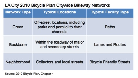 LACityBikePlanNetworks